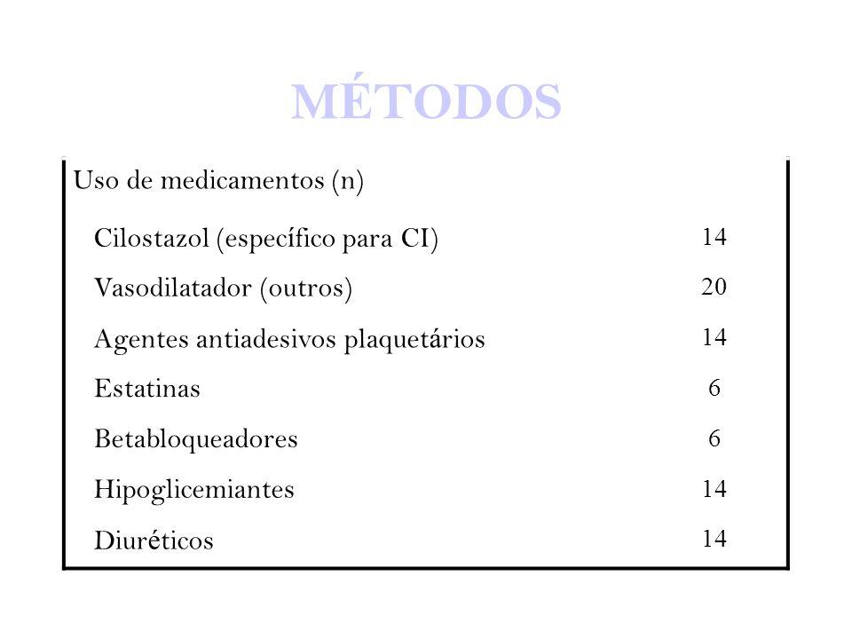 M É TODOS Uso de medicamentos (n) Cilostazol (espec í fico para CI) 14 Vasodilatador (outros) 20 Agentes antiadesivos plaquet á rios 14 Estatinas 6 Be
