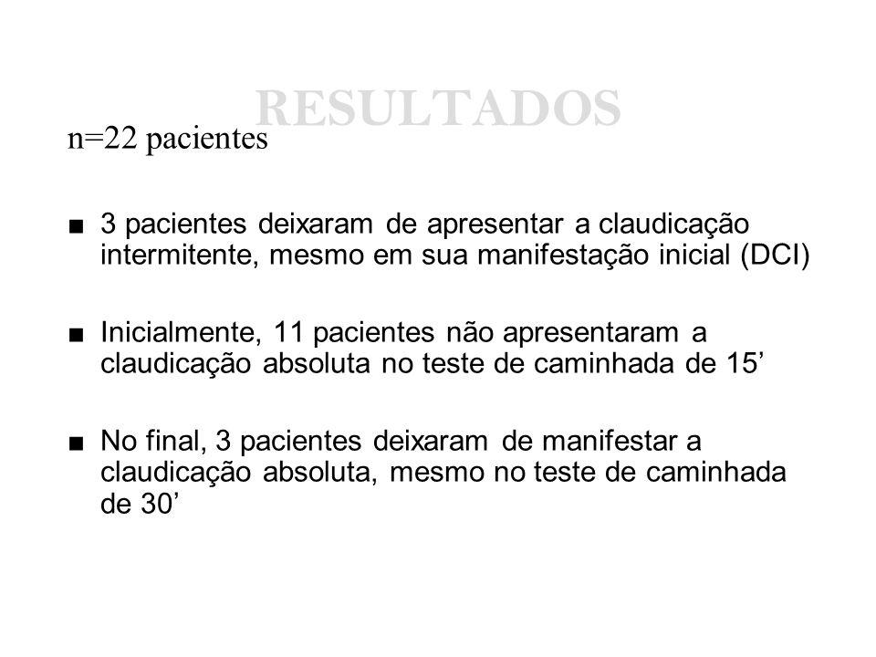 RESULTADOS n=22 pacientes ■ 3 pacientes deixaram de apresentar a claudicação intermitente, mesmo em sua manifestação inicial (DCI) ■ Inicialmente, 11