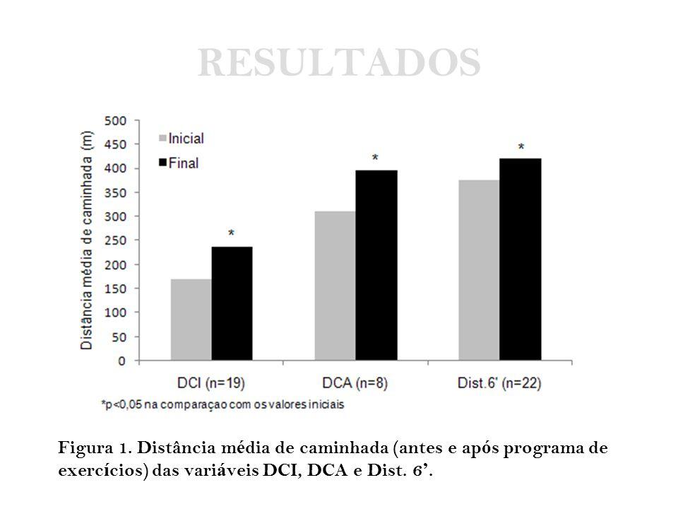 RESULTADOS Figura 1. Distância m é dia de caminhada (antes e ap ó s programa de exerc í cios) das vari á veis DCI, DCA e Dist. 6 '.