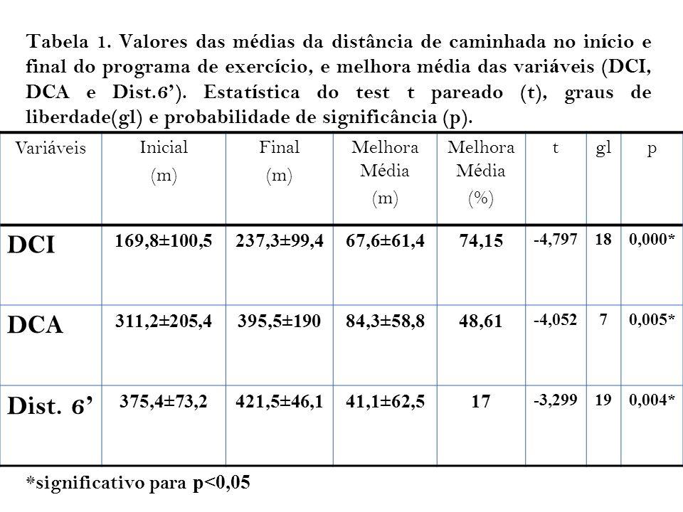 Tabela 1. Valores das m é dias da distância de caminhada no in í cio e final do programa de exerc í cio, e melhora m é dia das vari á veis (DCI, DCA e