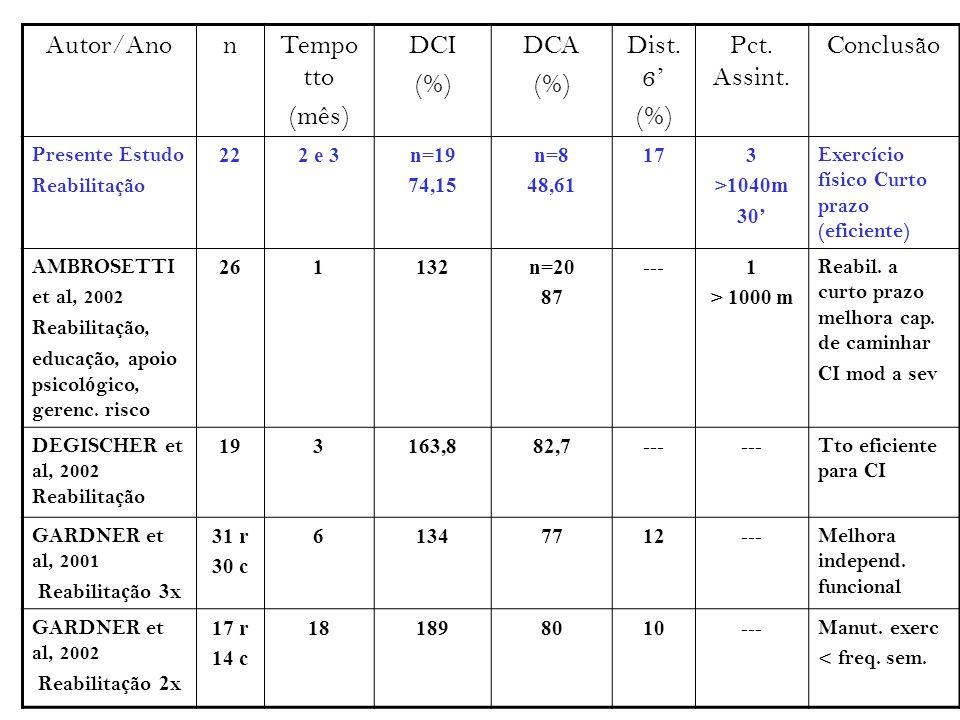Autor/AnonTempo tto (mês) DCI (%) DCA (%) Dist. 6 ' (%) Pct. Assint. Conclusão Presente Estudo Reabilita ç ão 222 e 3n=19 74,15 n=8 48,61 173 >1040m 3
