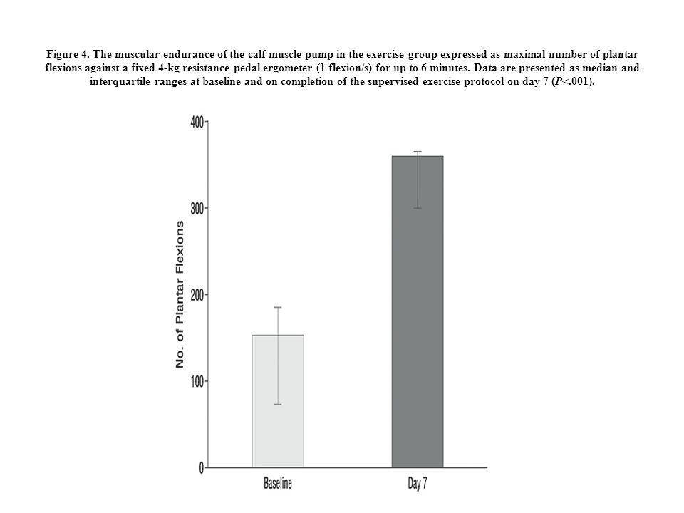 Figure 4. The muscular endurance of the calf muscle pump in the exercise group expressed as maximal number of plantar flexions against a fixed 4-kg re