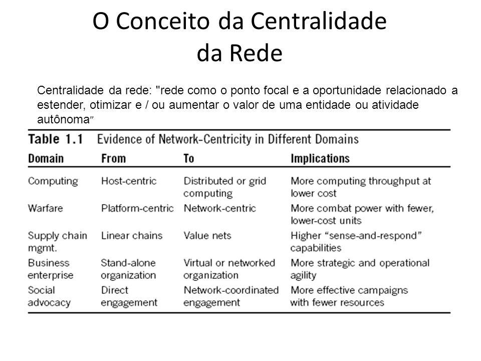 O Conceito da Centralidade da Rede Centralidade da rede: rede como o ponto focal e a oportunidade relacionado a estender, otimizar e / ou aumentar o valor de uma entidade ou atividade autônoma