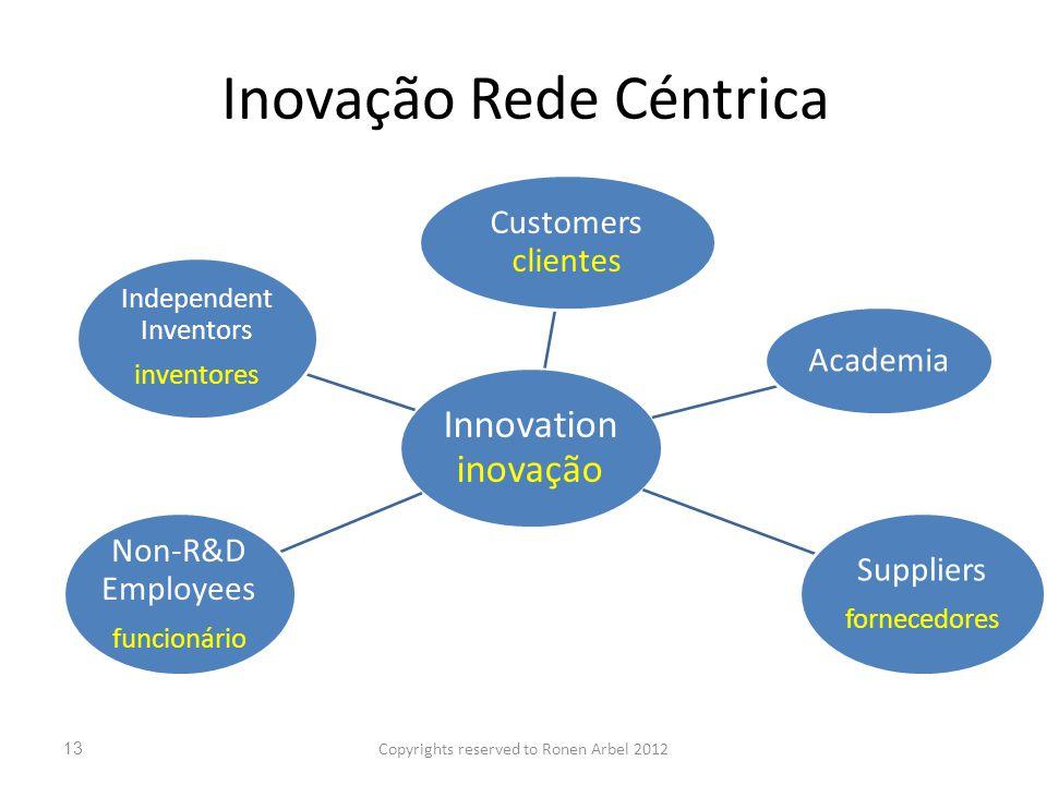 Inovação Rede Céntrica Innovation inovação Customers clientes Academia Suppliers fornecedores Non-R&D Employees funcionário Independent Inventors inventores Copyrights reserved to Ronen Arbel 201213