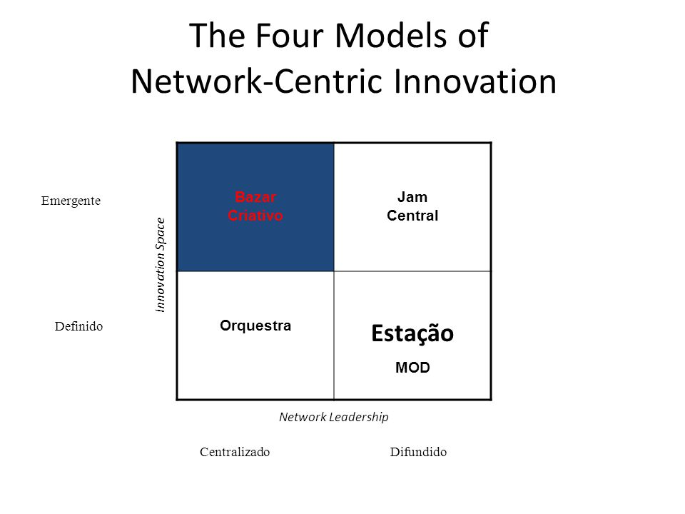 The Four Models of Network-Centric Innovation Bazar Criativo Jam Central Orquestra Estação MOD CentralizadoDifundido Definido Emergente Network Leader