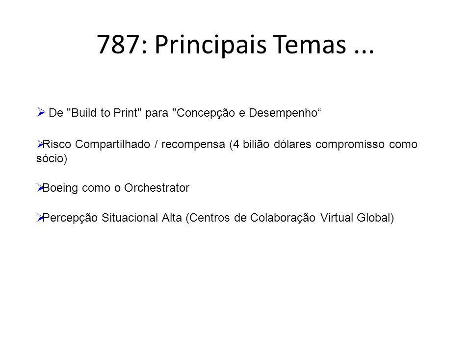 787: Principais Temas...