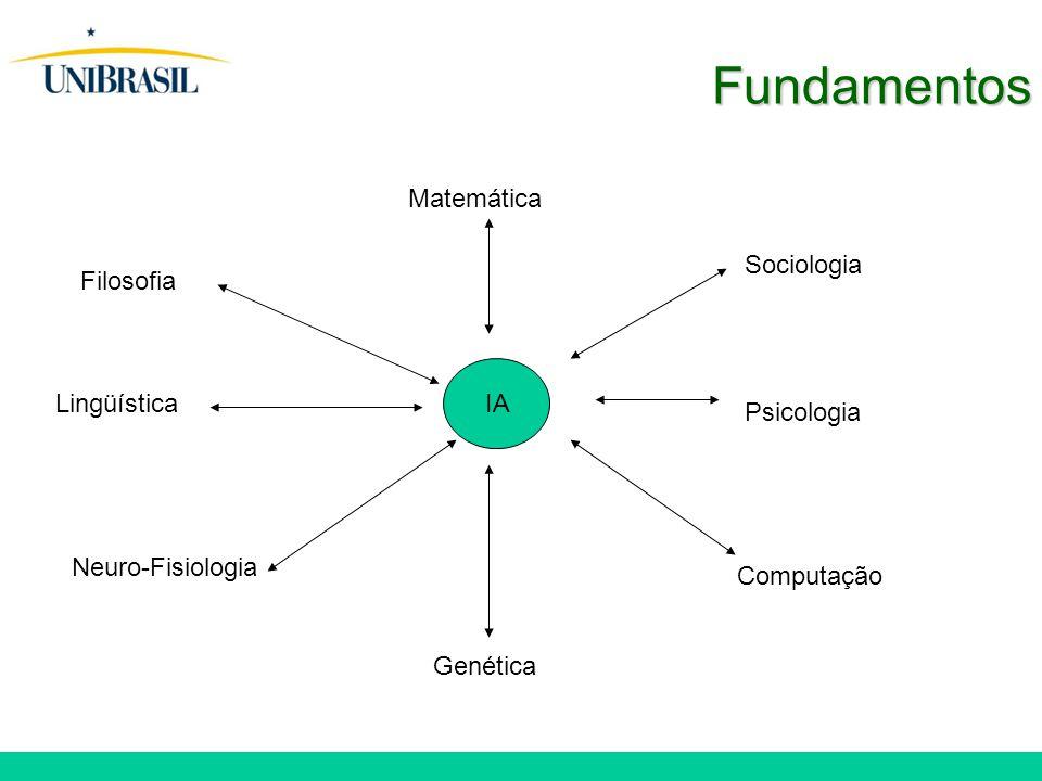 Fundamentos IA Matemática Filosofia Psicologia Computação Sociologia Lingüística Genética Neuro-Fisiologia