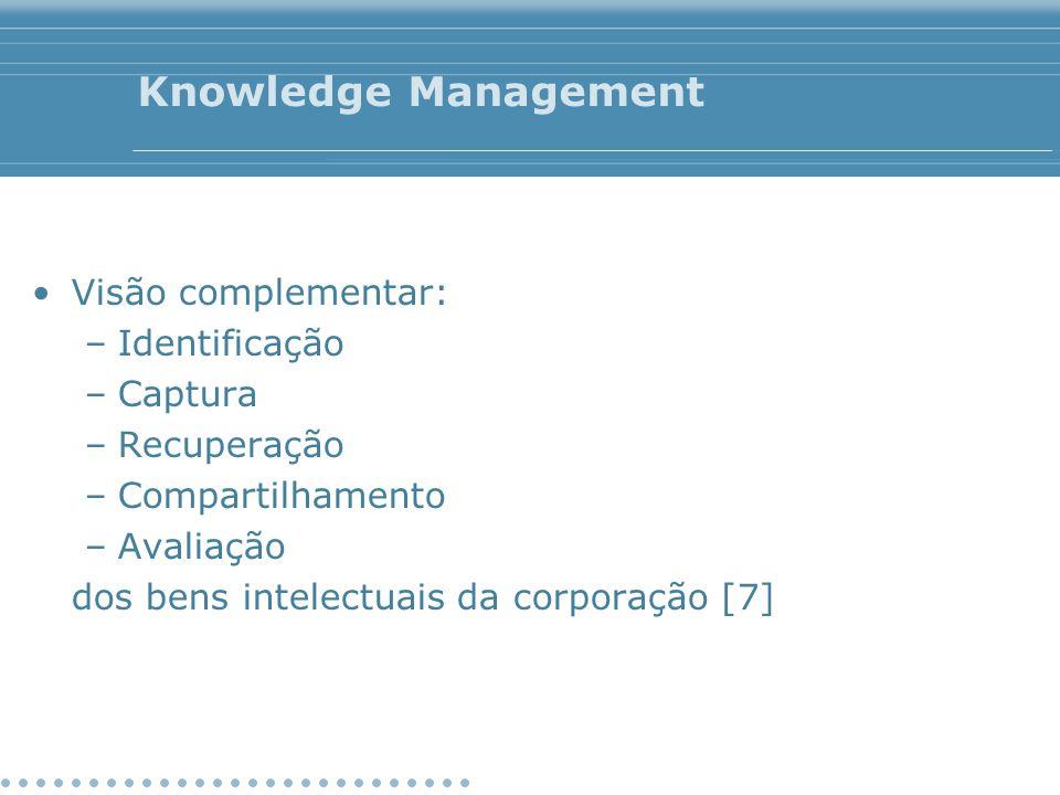 Knowledge Management Visão complementar: –Identificação –Captura –Recuperação –Compartilhamento –Avaliação dos bens intelectuais da corporação [7]