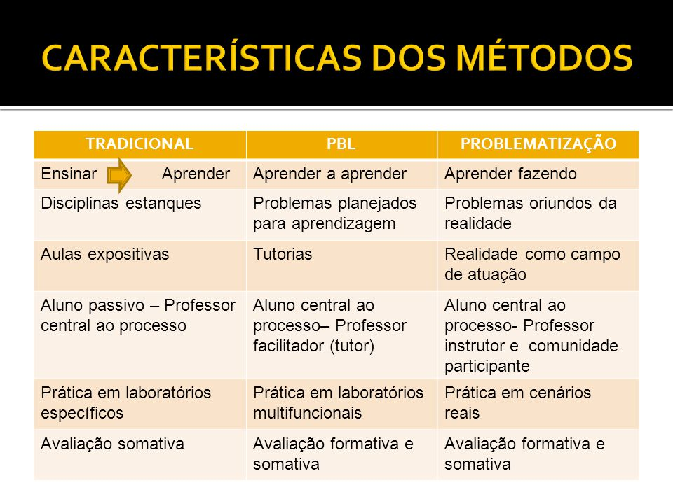 TRADICIONALPBLPROBLEMATIZAÇÃO Ensinar AprenderAprender a aprenderAprender fazendo Disciplinas estanquesProblemas planejados para aprendizagem Problema