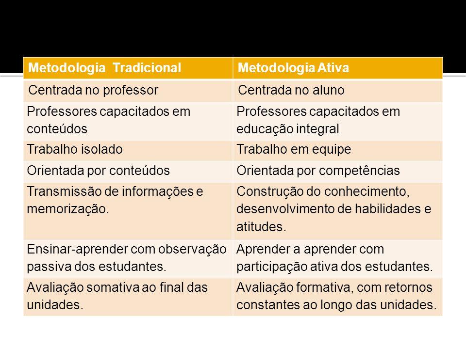Metodologia TradicionalMetodologia Ativa Centrada no professorCentrada no aluno Professores capacitados em conteúdos Professores capacitados em educaç