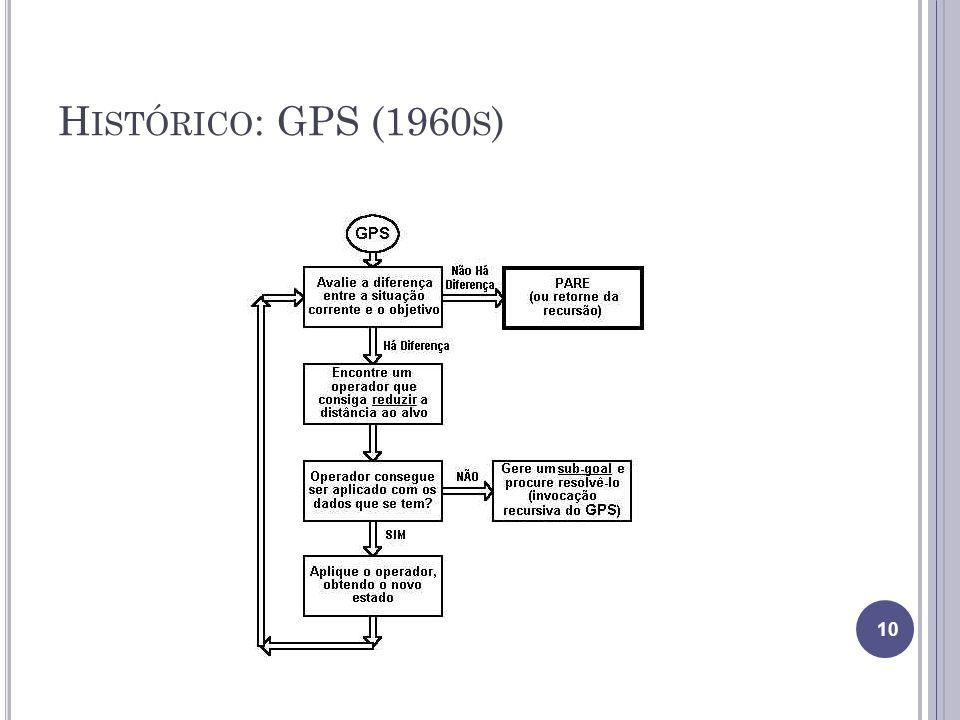 H ISTÓRICO : GPS (1960 S ) 10
