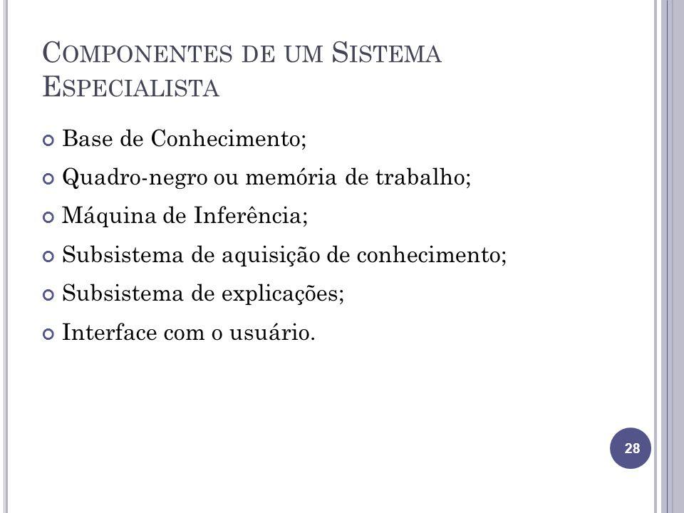 C OMPONENTES DE UM S ISTEMA E SPECIALISTA Base de Conhecimento; Quadro-negro ou memória de trabalho; Máquina de Inferência; Subsistema de aquisição de