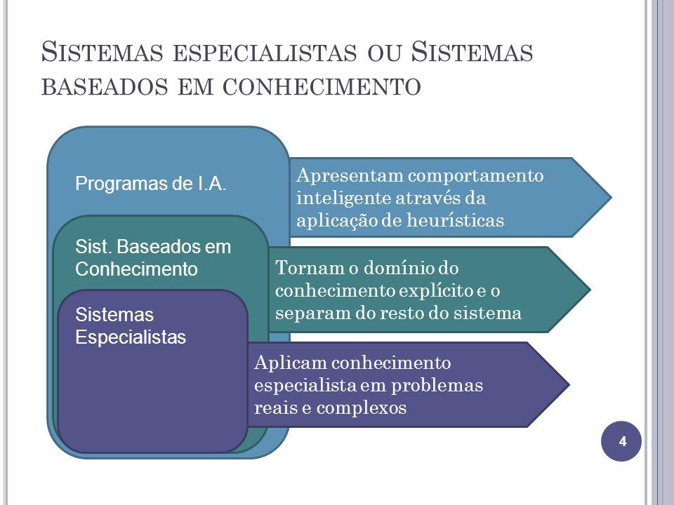 S ISTEMAS ESPECIALISTAS OU S ISTEMAS BASEADOS EM CONHECIMENTO 4 Programas de I.A. Sist. Baseados em Conhecimento Sistemas Especialistas Apresentam com