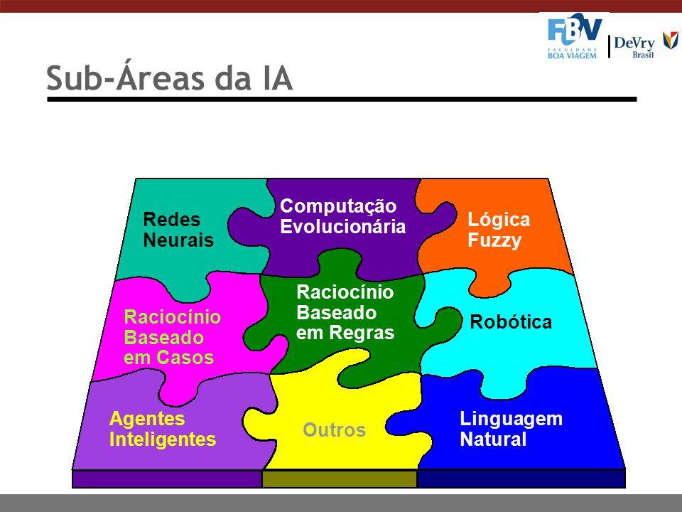 10 Sub-Áreas da IA Redes Neurais Lógica Fuzzy Computação Evolucionária Agentes Inteligentes Linguagem Natural Robótica Raciocínio Baseado em Casos Raciocínio Baseado em Regras Outros