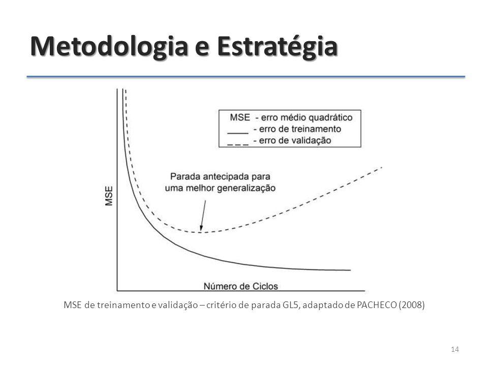 Metodologia e Estratégia MSE de treinamento e validação – critério de parada GL5, adaptado de PACHECO (2008) 14