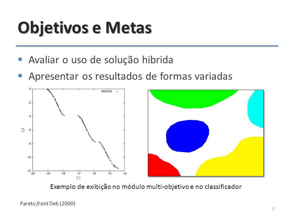 Objetivos e Metas  Avaliar o uso de solução hibrida  Apresentar os resultados de formas variadas 5 Exemplo de exibição no módulo multi-objetivo e no classificador Pareto front Deb (2000)