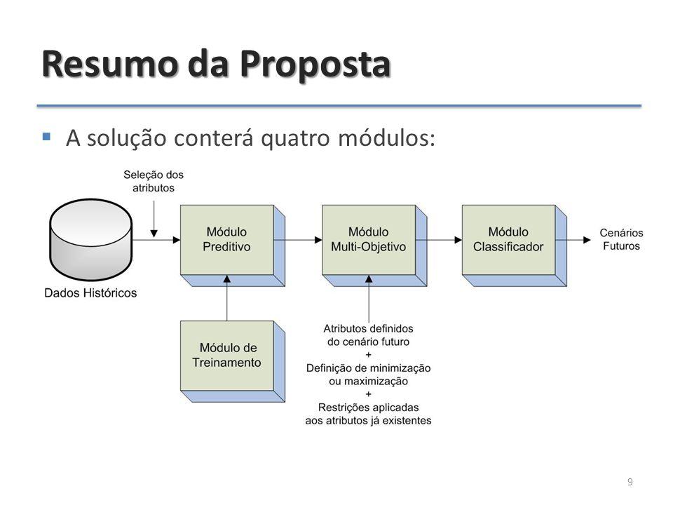 Resumo da Proposta  Módulo Preditivo: – Aproxima os valores das variáveis com base nos dados históricos – Utiliza uma Rede Neural Artificial do tipo MLP – Topologia e parâmetros de treinamento serão buscados pelo módulo de treinamento – Métrica: Avaliação do Erro Médio Quadrático (EMQ)  Módulo de Treinamento: – Responsável por buscar topologia e parâmetros da MLP – Utiliza os Algoritmos Genéticos (AG) – Métrica: Avaliação do desvio padrão das soluções – Fitness: minimizar o MSE da Rede Neural 10