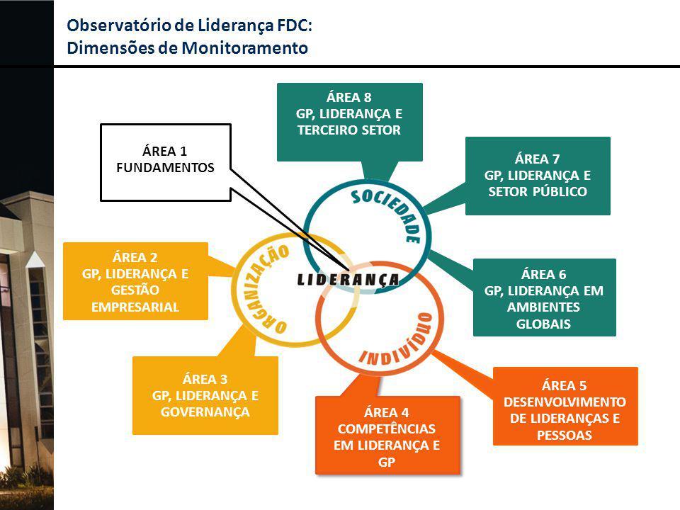 Observatório de Liderança FDC: Dimensões de Monitoramento ÁREA 5 DESENVOLVIMENTO DE LIDERANÇAS E PESSOAS ÁREA 4 COMPETÊNCIAS EM LIDERANÇA E GP ÁREA 2