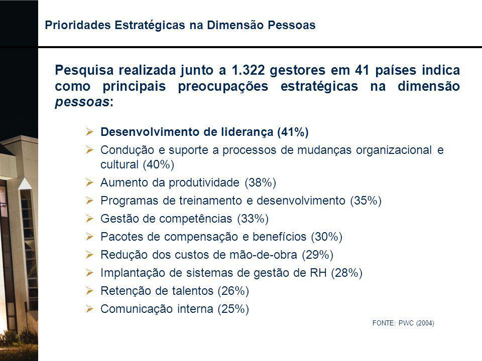  Desenvolvimento de liderança (41%)  Condução e suporte a processos de mudanças organizacional e cultural (40%)  Aumento da produtividade (38%)  P