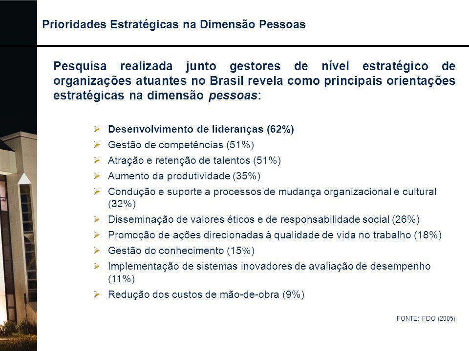  Desenvolvimento de lideranças (62%)  Gestão de competências (51%)  Atração e retenção de talentos (51%)  Aumento da produtividade (35%)  Conduçã