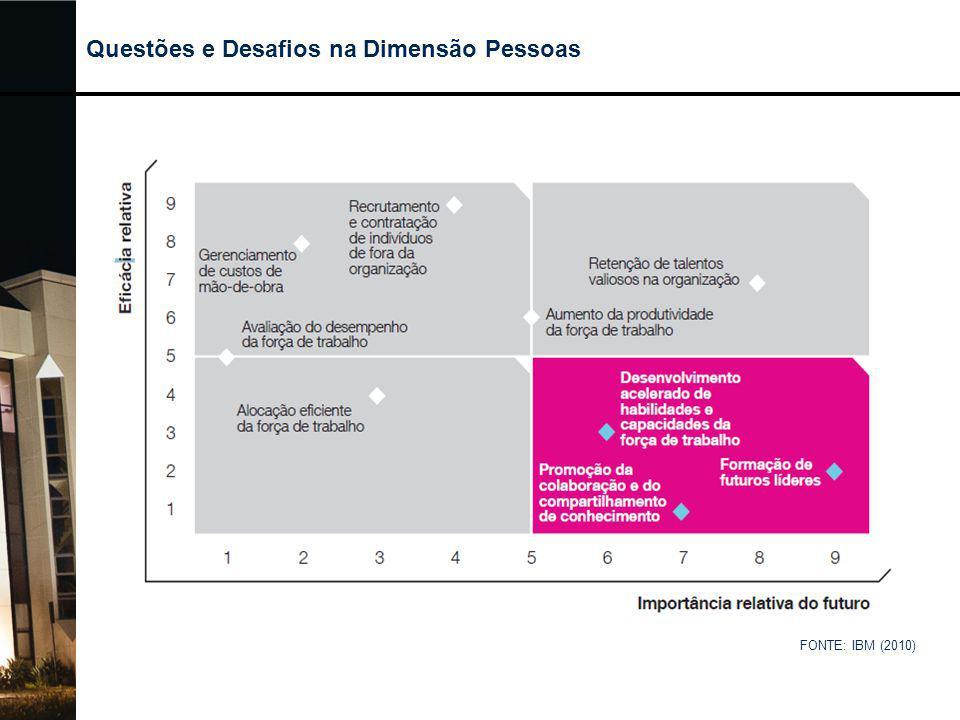 FONTE: IBM (2010) Questões e Desafios na Dimensão Pessoas