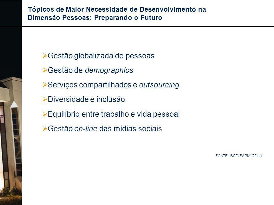  Gestão globalizada de pessoas  Gestão de demographics  Serviços compartilhados e outsourcing  Diversidade e inclusão  Equilíbrio entre trabalho
