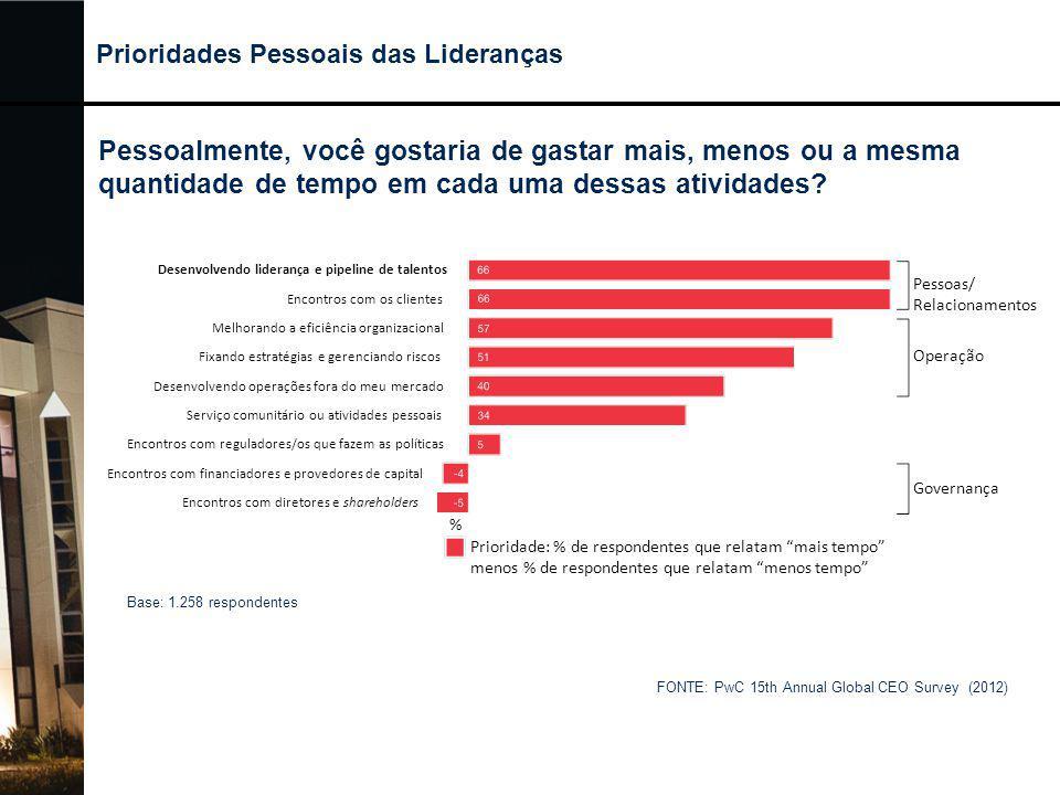 Prioridades Pessoais das Lideranças FONTE: PwC 15th Annual Global CEO Survey (2012) Pessoalmente, você gostaria de gastar mais, menos ou a mesma quant