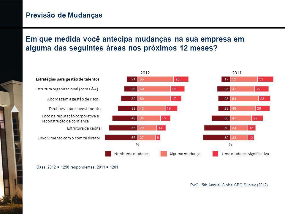 Previsão de Mudanças PwC 15th Annual Global CEO Survey (2012) Base: 2012 = 1258 respondentes; 2011 = 1201 20122011 Nenhuma mudançaAlguma mudançaUma mu