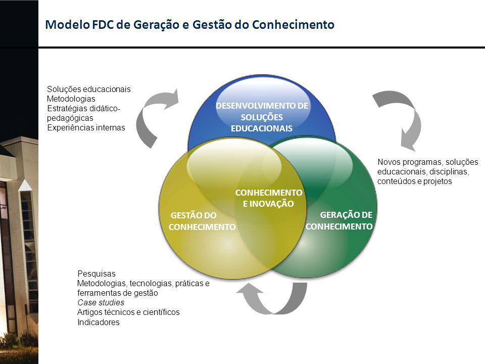 Modelo de Geração e Gestão do Conhecimento FDC: Escopo GERAÇÃO E GESTÃO DO CONHECIMENTO FDC PROJETOS, PROGRAMAS, PARCERIAS E RELACIONAMENTOS FDC PROJETOS DE DESENVOLVIMENTO FÓRUNS DE COMPARTILHAMENTO INTERNOS E EXTERNOS Modelo FDC de Geração e Gestão do Conhecimento: Foco