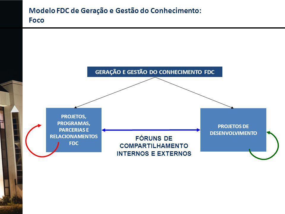 Modelo de Geração e Gestão do Conhecimento FDC: Escopo GERAÇÃO E GESTÃO DO CONHECIMENTO FDC PROJETOS, PROGRAMAS, PARCERIAS E RELACIONAMENTOS FDC PROJE