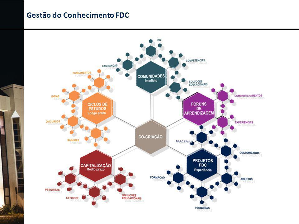 Centro de Desenvolvimento do Conhecimento em Gestão - CDCG Projeto focado na constituição de Núcleos de Desenvolvimento do Conhecimento envolvendo espaço físico de 9.850 m 2, em extensão ao Campus FDC