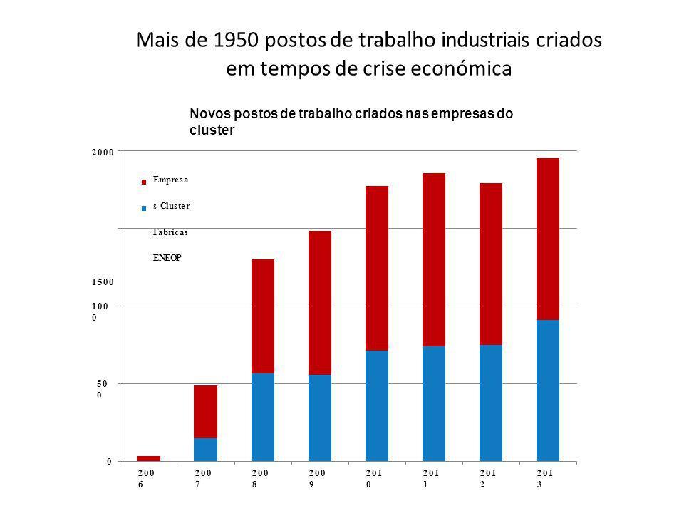 Mais de 1950 postos de trabalho industriais criados em tempos de crise económica 0 50 0 100 0 200 6 200 7 200 8 200 9 201 0 201 1 201 2 201 3 Novos postos de trabalho criados nas empresas do cluster 2000 Empresa s Cluster Fábricas ENEOP 1500