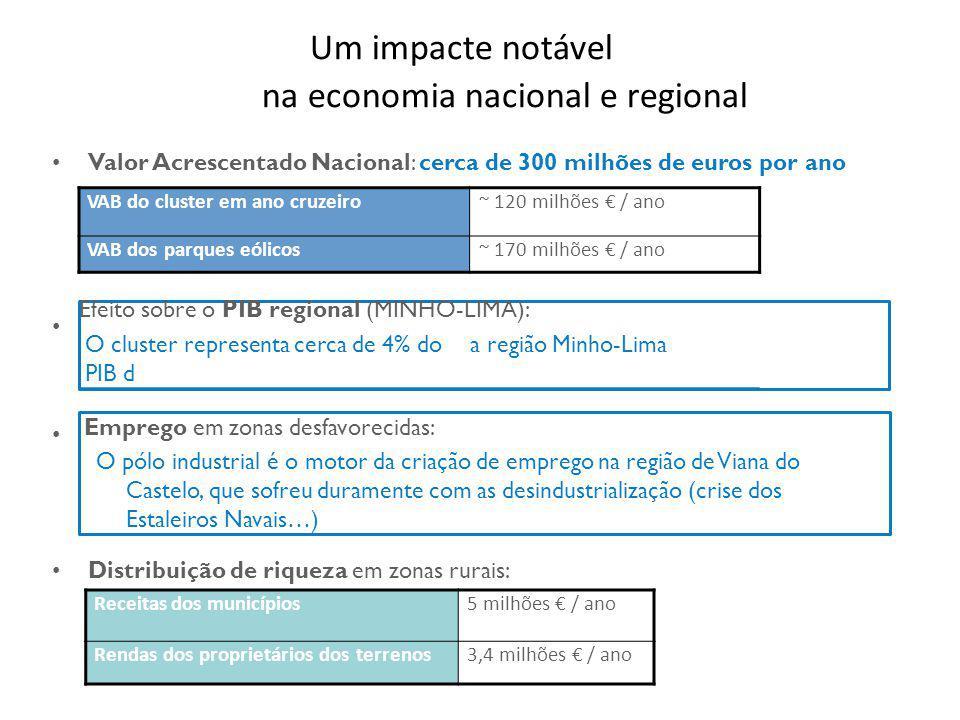 Valor Acrescentado Nacional: cerca de 300 milhões de euros por ano Emprego em zonas desfavorecidas: O pólo industrial é o motor da criação de emprego na região de Viana do Castelo, que sofreu duramente com as desindustrialização (crise dos Estaleiros Navais…) Distribuição de riqueza em zonas rurais: Receitas dos municípios5 milhões € / ano Rendas dos proprietários dos terrenos3,4 milhões € / ano VAB do cluster em ano cruzeiro~ 120 milhões € / ano VAB dos parques eólicos~ 170 milhões € / ano Efeito sobre o PIB regional (MINHO-LIMA): O cluster representa cerca de 4% do PIB d a região Minho-Lima Um impacte notável na economia nacional e regional
