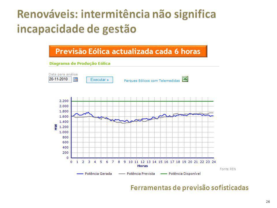 26 Previsão Eólica actualizada cada 6 horas Ferramentas de previsão sofisticadas Fonte REN