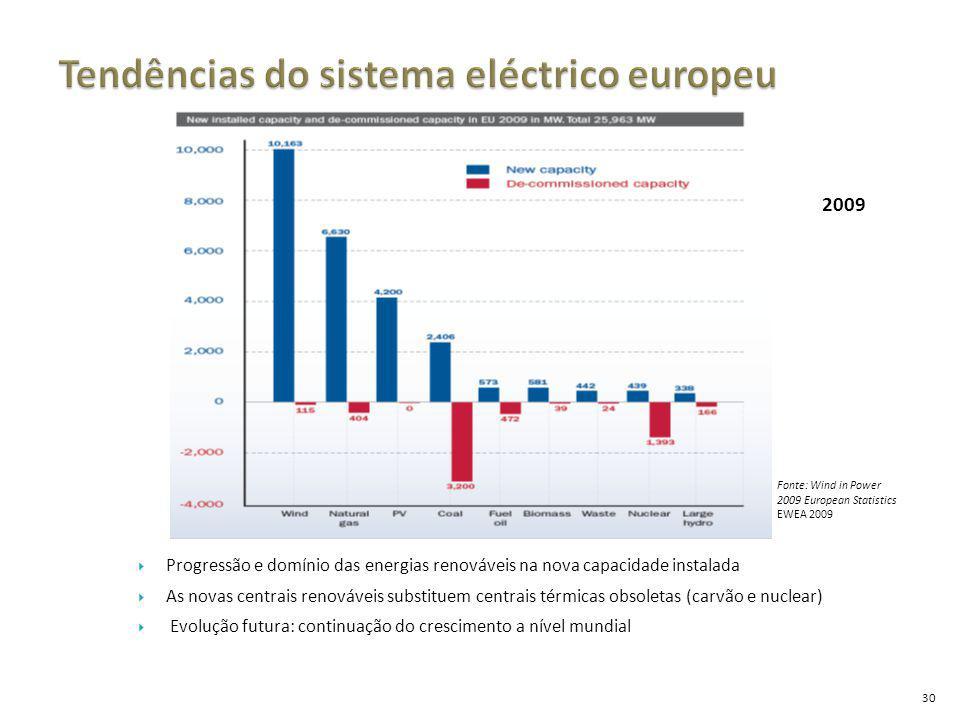 30  Progressão e domínio das energias renováveis na nova capacidade instalada  As novas centrais renováveis substituem centrais térmicas obsoletas (carvão e nuclear)  Evolução futura: continuação do crescimento a nível mundial Fonte: Wind in Power 2009 European Statistics EWEA 2009 2009