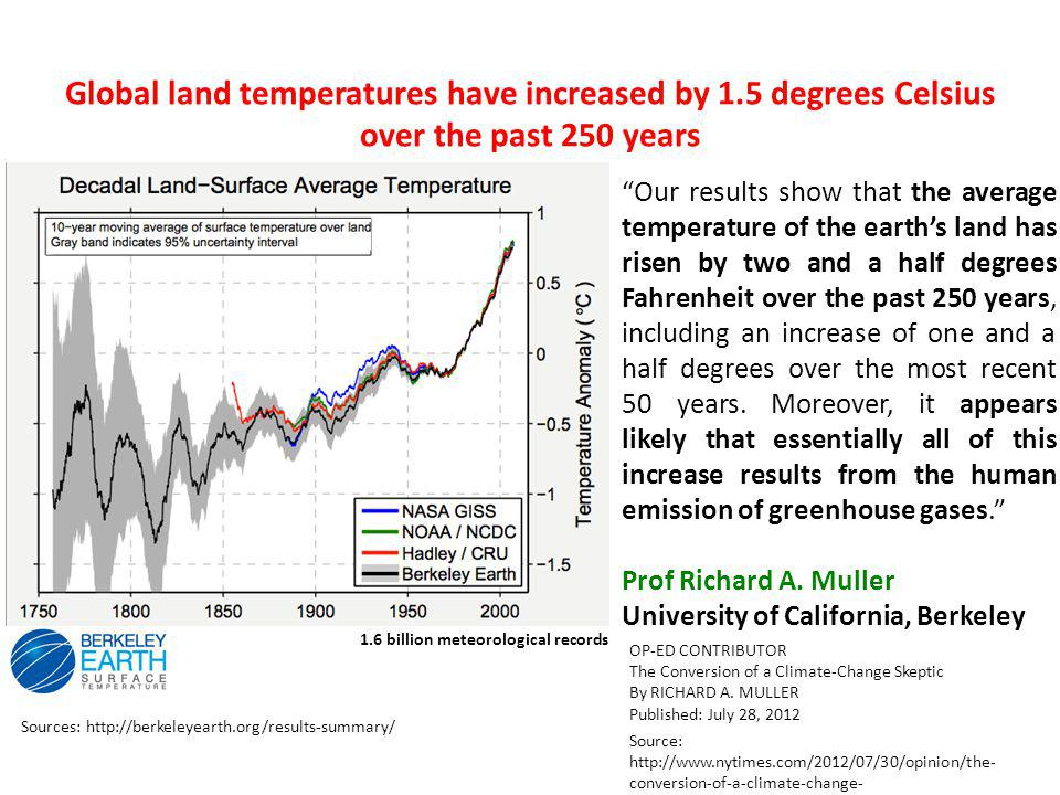 Source: http://www.nytimes.com/2012/07/30/opinion/the- conversion-of-a-climate-change- skeptic.html?_r=3&pagewanted=all& Our results show that the average temperature of the earth's land has risen by two and a half degrees Fahrenheit over the past 250 years, including an increase of one and a half degrees over the most recent 50 years.