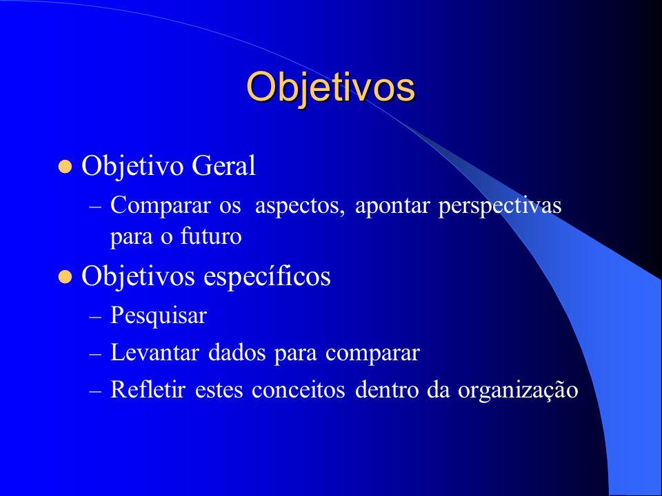 Objetivos Objetivo Geral – Comparar os aspectos, apontar perspectivas para o futuro Objetivos específicos – Pesquisar – Levantar dados para comparar – Refletir estes conceitos dentro da organização