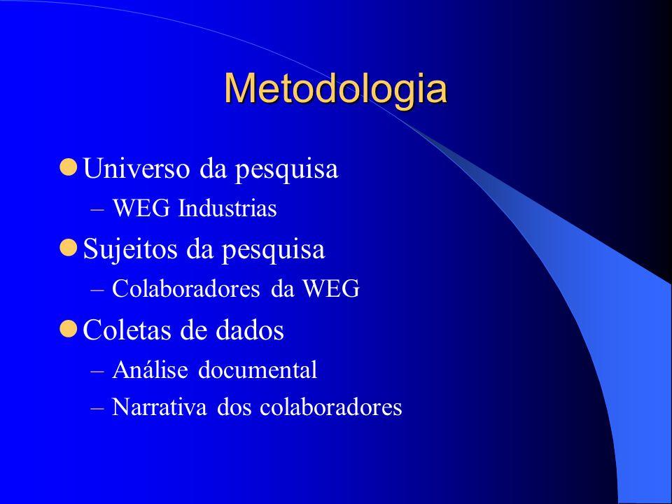 Metodologia Universo da pesquisa –WEG Industrias Sujeitos da pesquisa –Colaboradores da WEG Coletas de dados –Análise documental –Narrativa dos colaboradores