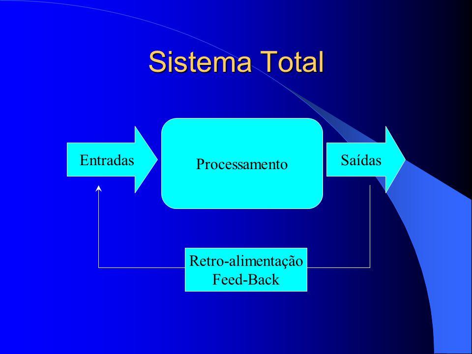 Sistema Total Entradas Processamento Saídas Retro-alimentação Feed-Back