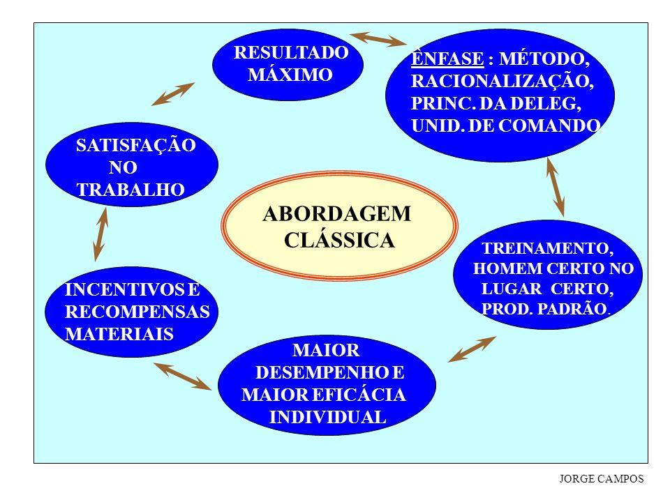 ABORDAGEM CLÁSSICA ÊNFASE : MÉTODO, RACIONALIZAÇÃO, PRINC.