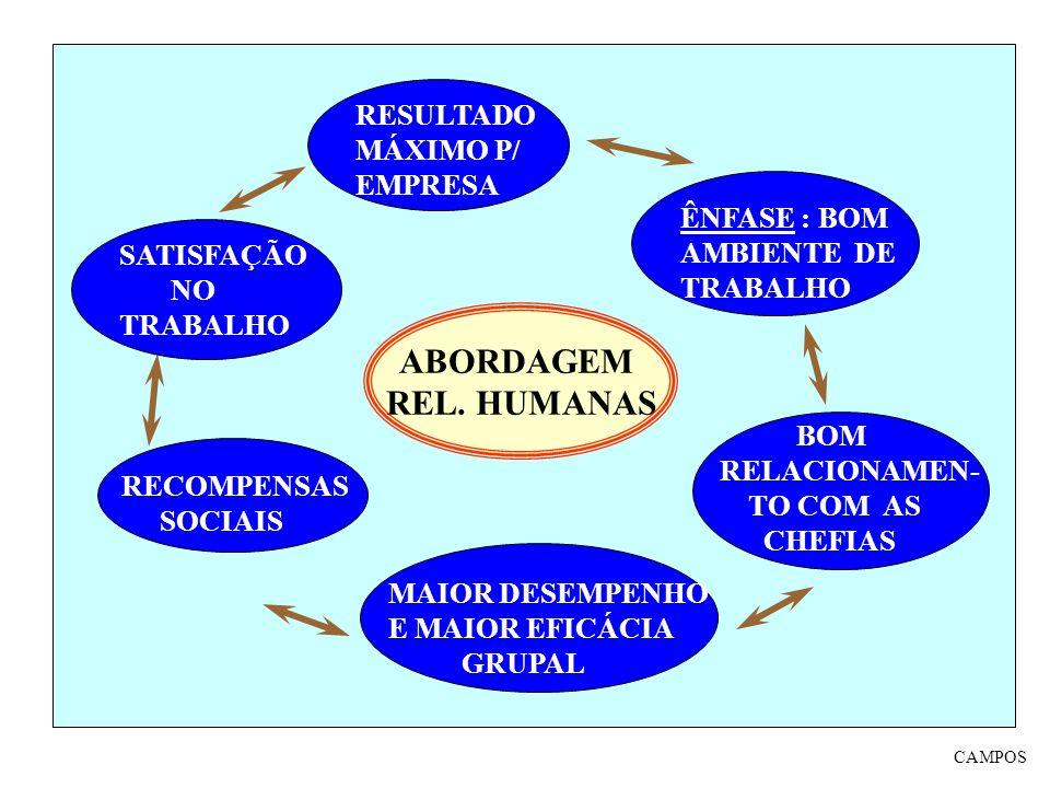 ABORDAGEM REL. HUMANAS ÊNFASE : BOM AMBIENTE DE TRABALHO BOM RELACIONAMEN- TO COM AS CHEFIAS MAIOR DESEMPENHO E MAIOR EFICÁCIA GRUPAL RECOMPENSAS SOCI