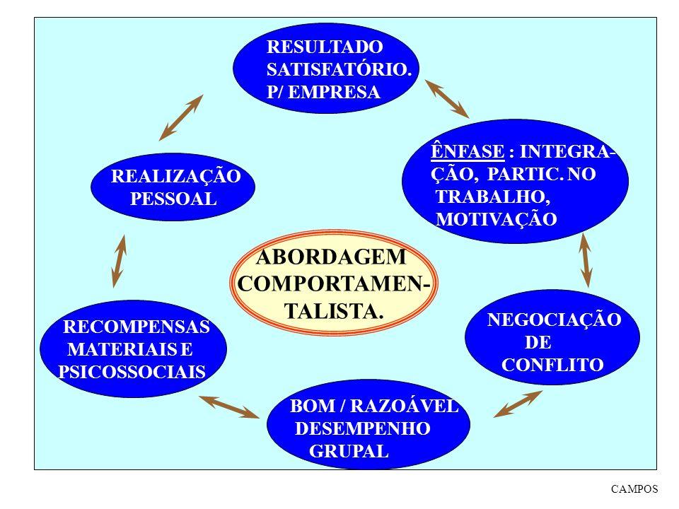 ABORDAGEM COMPORTAMEN- TALISTA. ÊNFASE : INTEGRA- ÇÃO, PARTIC. NO TRABALHO, MOTIVAÇÃO MÉTDO NEGOCIAÇÃO DE CONFLITO BOM / RAZOÁVEL DESEMPENHO GRUPAL RE