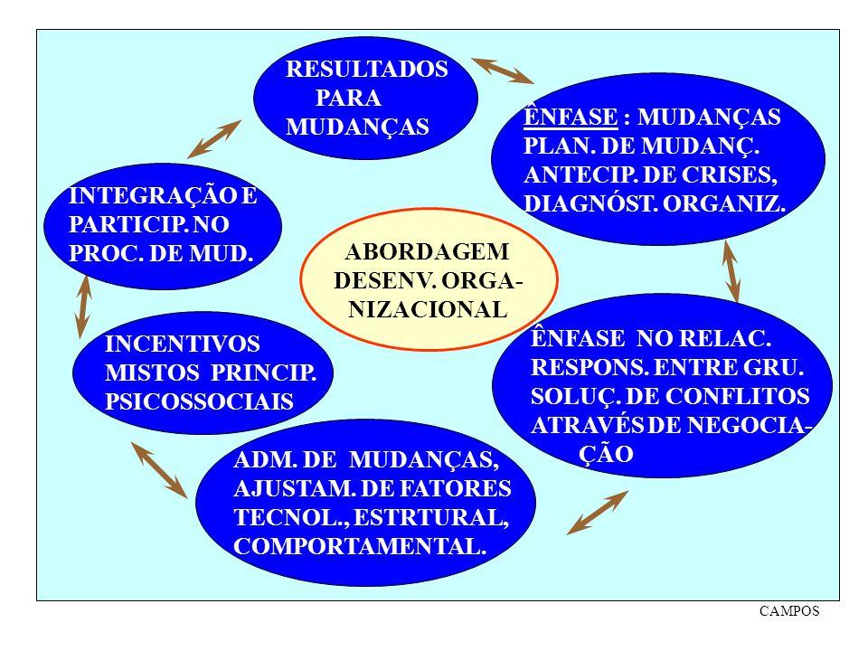 ABORDAGEM DESENV. ORGA- NIZACIONAL ÊNFASE : MUDANÇAS PLAN. DE MUDANÇ. ANTECIP. DE CRISES, DIAGNÓST. ORGANIZ. MÉTDO ÊNFASE NO RELAC. RESPONS. ENTRE GRU