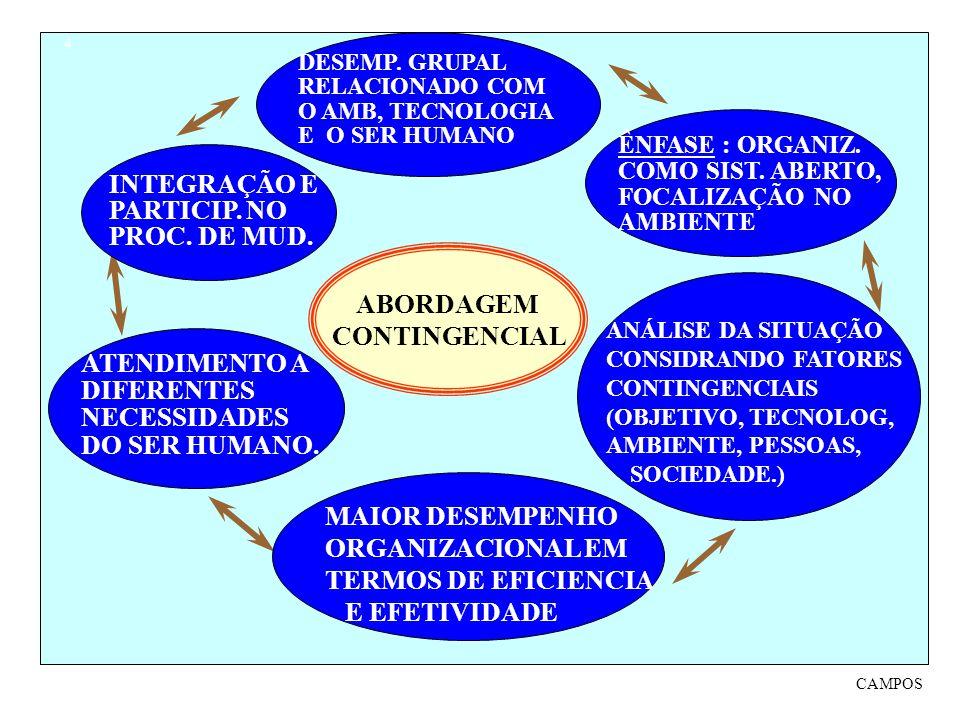 ABORDAGEM CONTINGENCIAL ÊNFASE : ORGANIZ. COMO SIST. ABERTO, FOCALIZAÇÃO NO AMBIENTE MÉTDO ANÁLISE DA SITUAÇÃO CONSIDRANDO FATORES CONTINGENCIAIS (OBJ