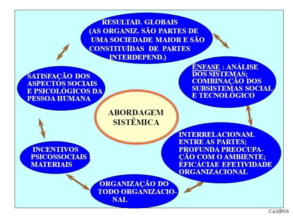 ABORDAGEM SISTÊMICA MÉTDO ÊNFASE : ANÁLISE DOS SISTEMAS; COMBINAÇÃO DOS SUBSISTEMAS SOCIAL E TECNOLÓGICO INTERRELACIONAM. ENTRE AS PARTES; PROFUNDA PR