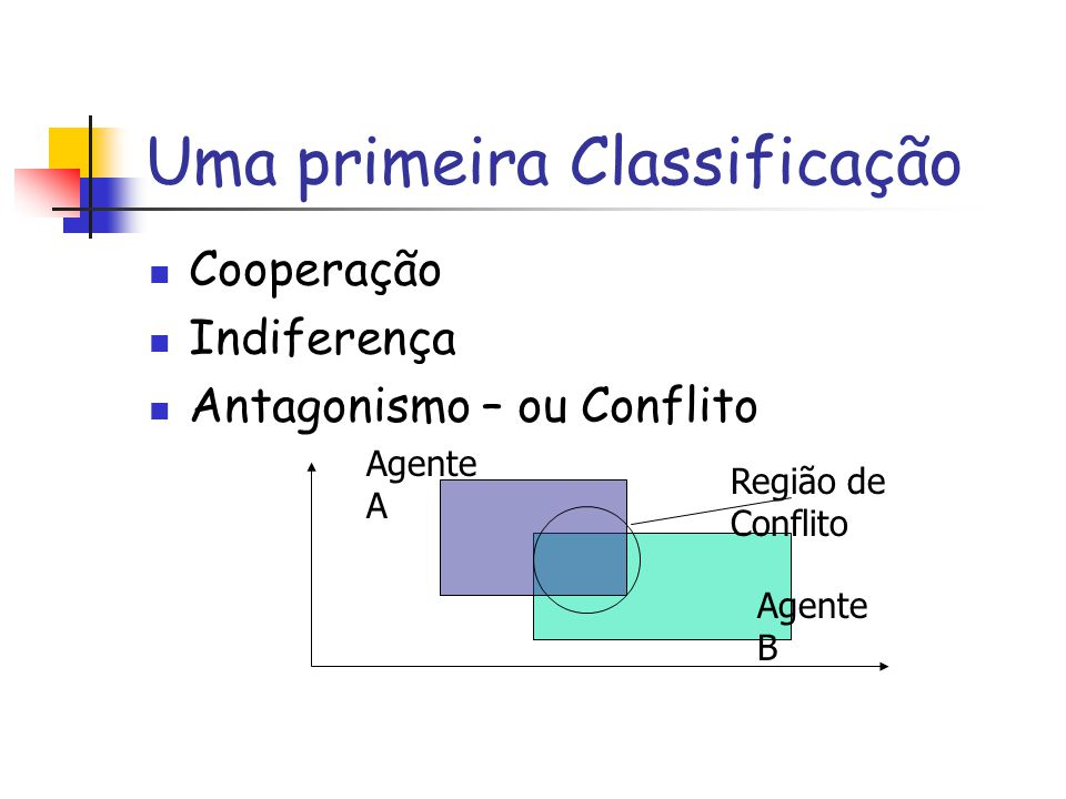 Uma primeira Classificação Cooperação Indiferença Antagonismo – ou Conflito Região de Conflito Agente A Agente B