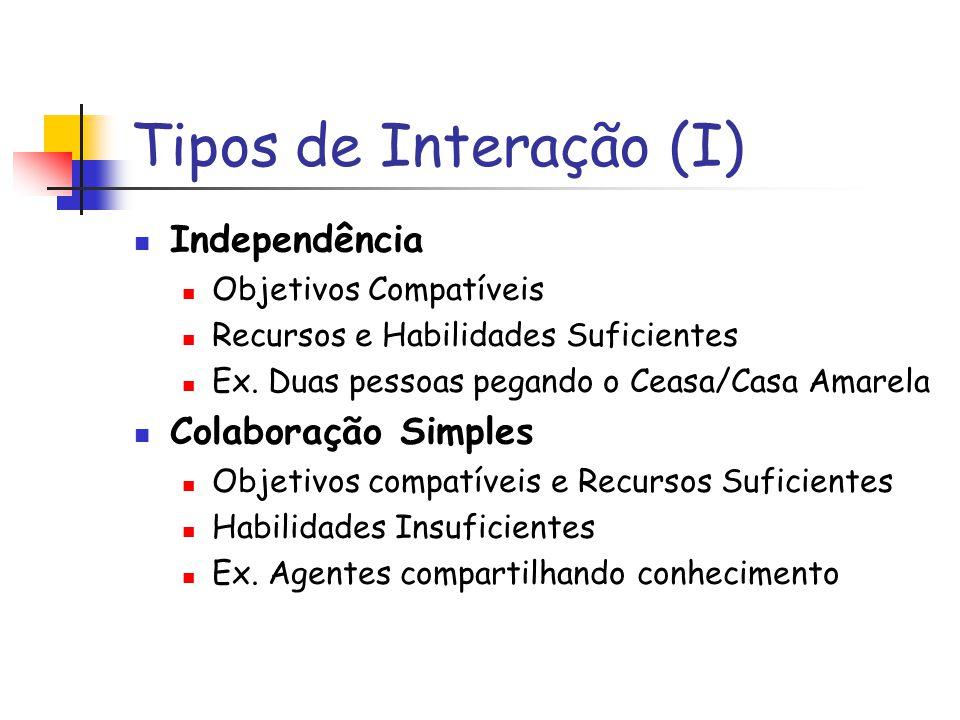 Tipos de Interação (I) Independência Objetivos Compatíveis Recursos e Habilidades Suficientes Ex.
