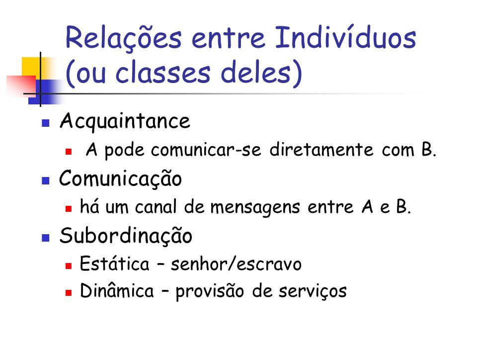 Relações entre Indivíduos (ou classes deles) Acquaintance A pode comunicar-se diretamente com B.
