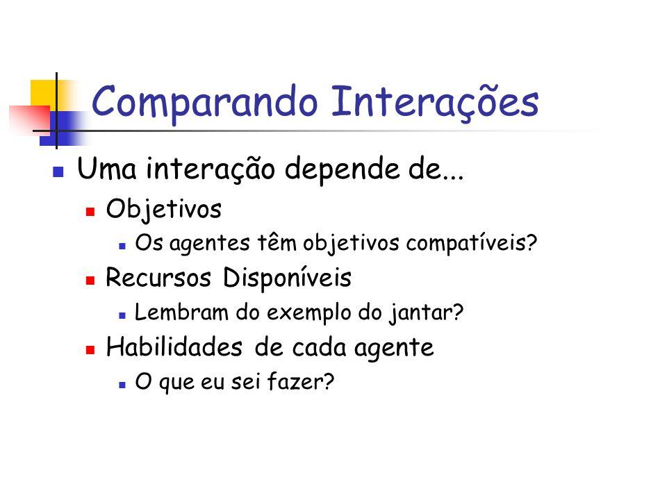 Comparando Interações Uma interação depende de... Objetivos Os agentes têm objetivos compatíveis.