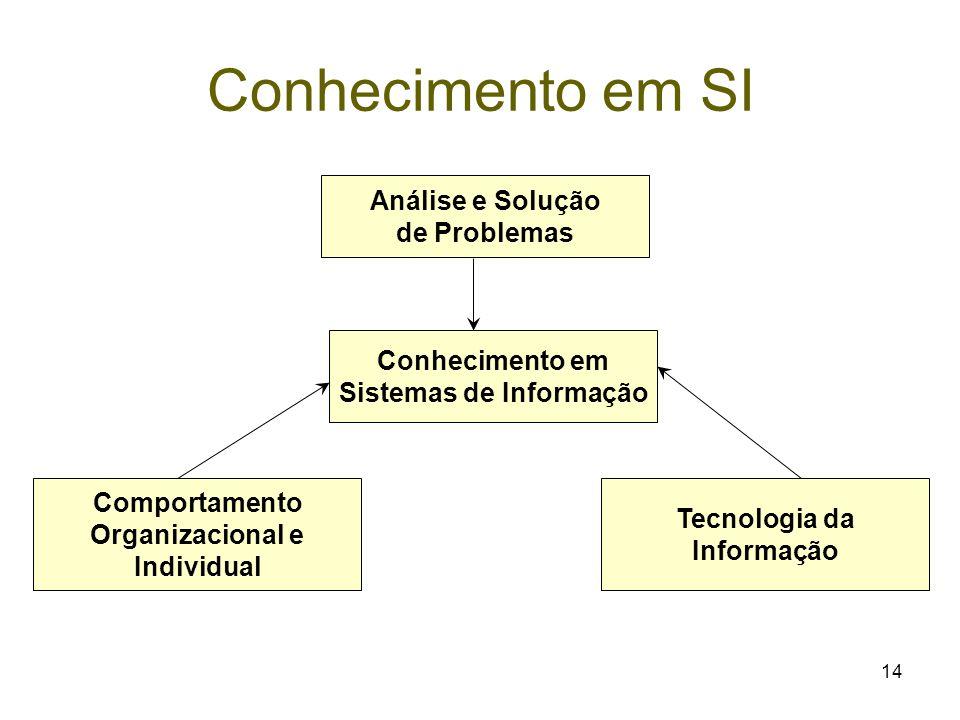 14 Conhecimento em SI Conhecimento em Sistemas de Informação Tecnologia da Informação Comportamento Organizacional e Individual Análise e Solução de P